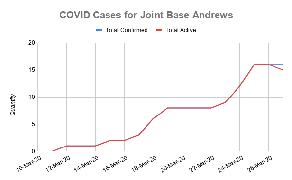 COVID-19 Cases for Joint Base Andrews